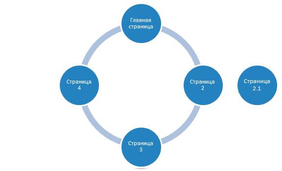 линейная структура сайта с ответвлениями