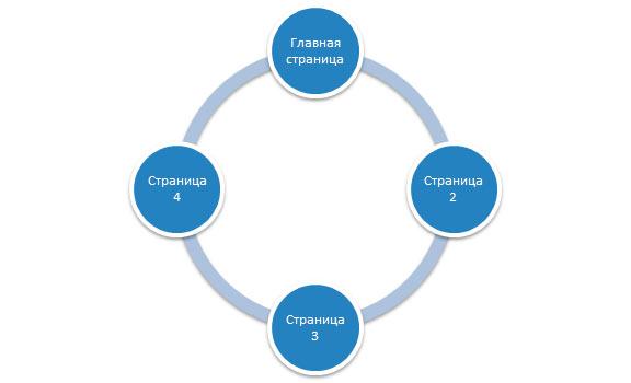линейная схема структуры сайта