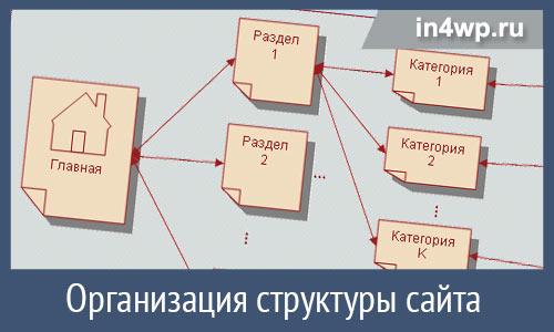 организация структуры сайта